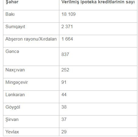 Azərbaycanda ipoteka kreditlərini daha çox KİMLƏR götürür?